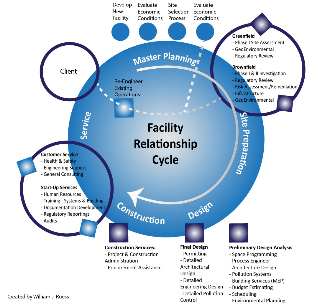Facility Relationship Cycle