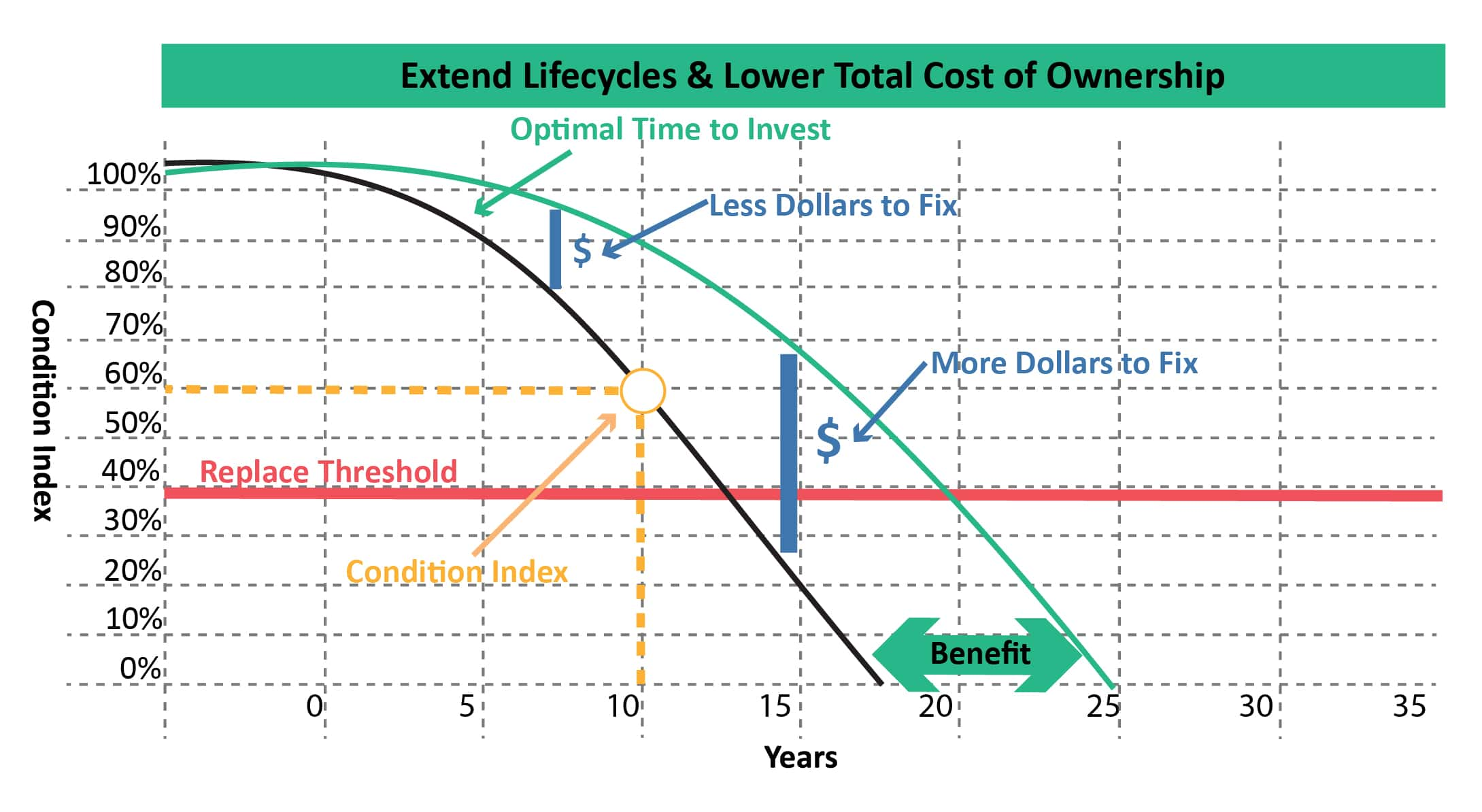 facility asset management depreciation curve