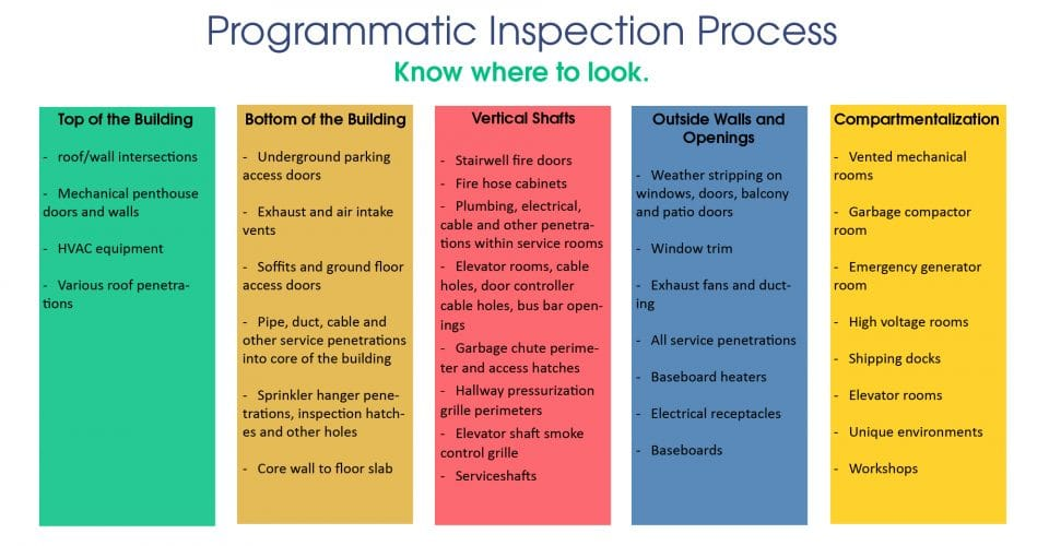 Retrocommissioning inspection areas to consider