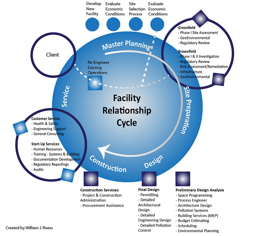 The Facility Relationship Cycle